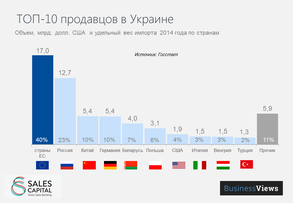 Top 10 countries exporting to Ukraine in 2014