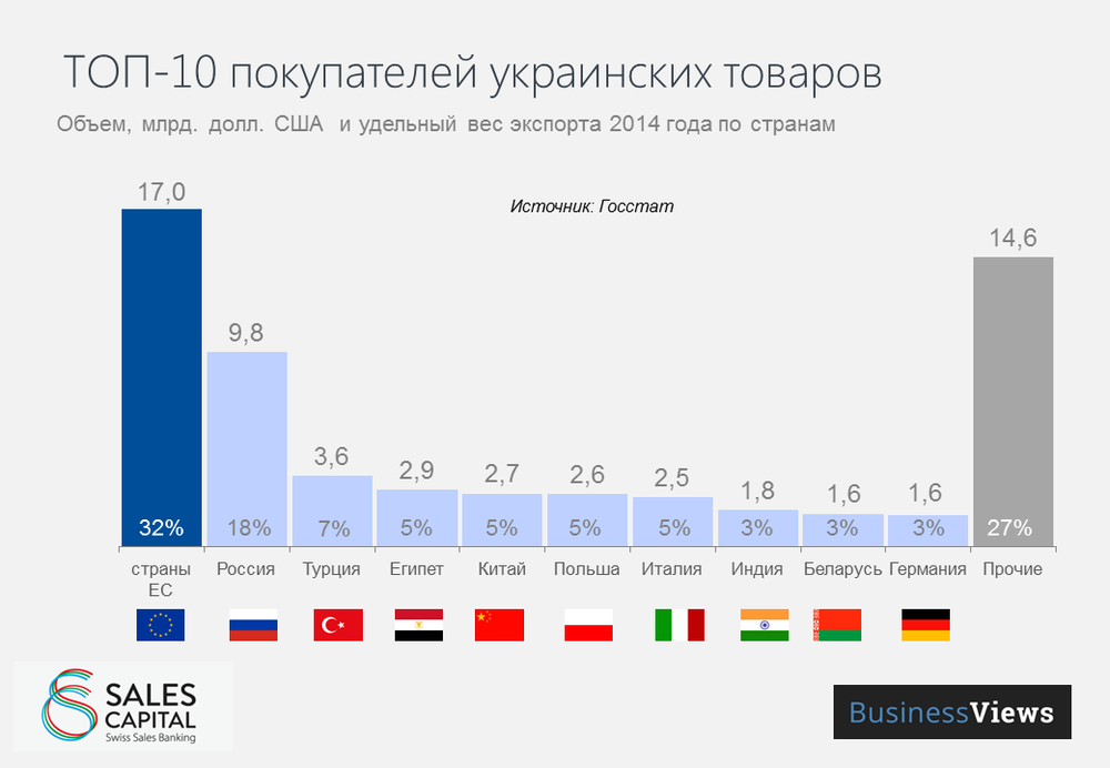 Top 10 countries importing Ukrainian goods in 2014