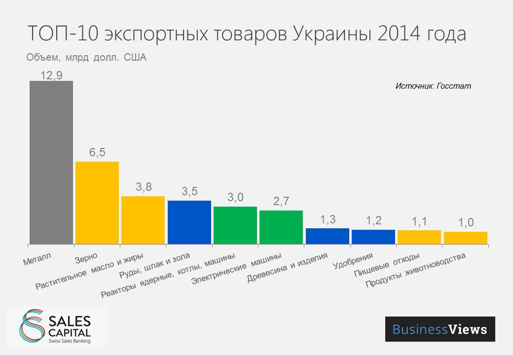 Top 10 export goods in Ukraine 2014