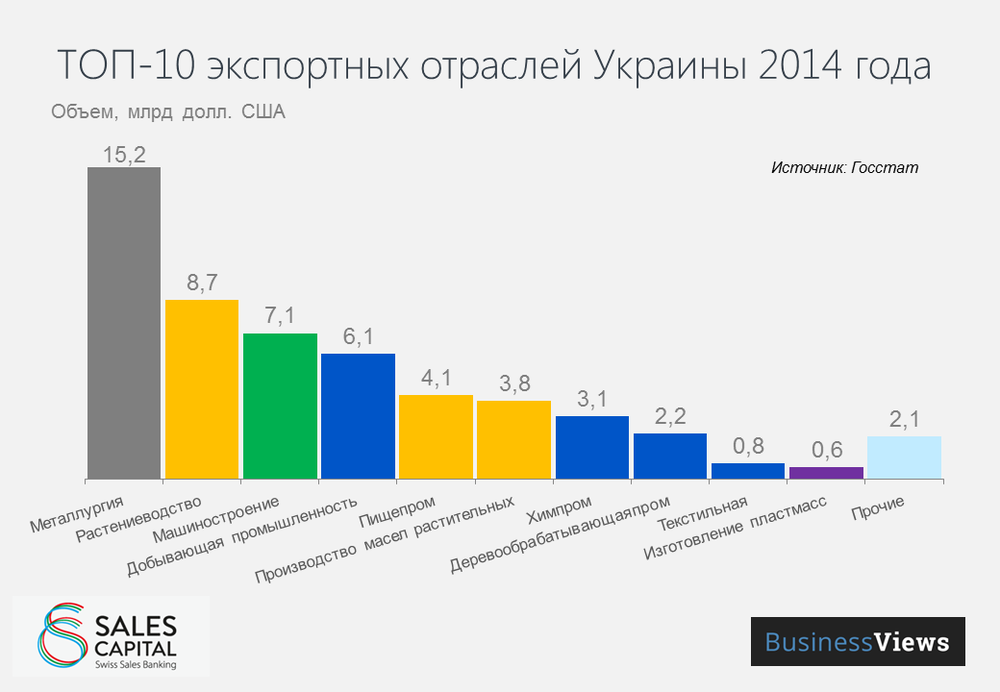 Top export industries in Ukraine 2014