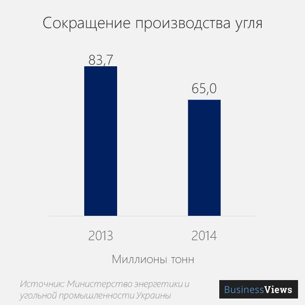 производство Угля в Украине