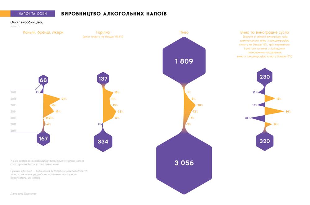 Объем производства алкоголя в Украине