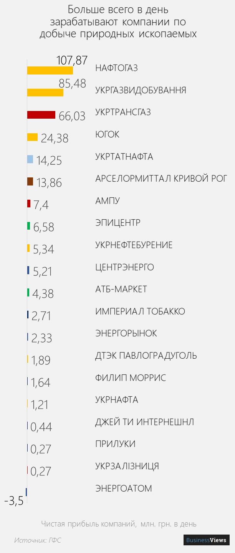 прибыль украинских компаний