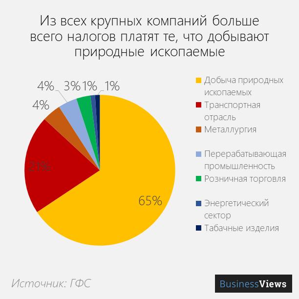 прибыль украинских компаний по отраслям