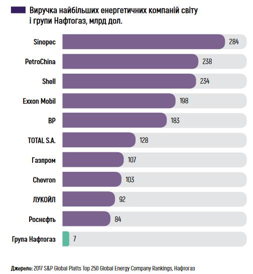 доходы нефтегазовых компаний