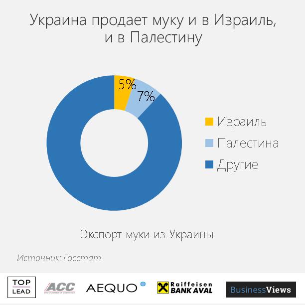 Украина экспортирует муку в Израиль и Палестину