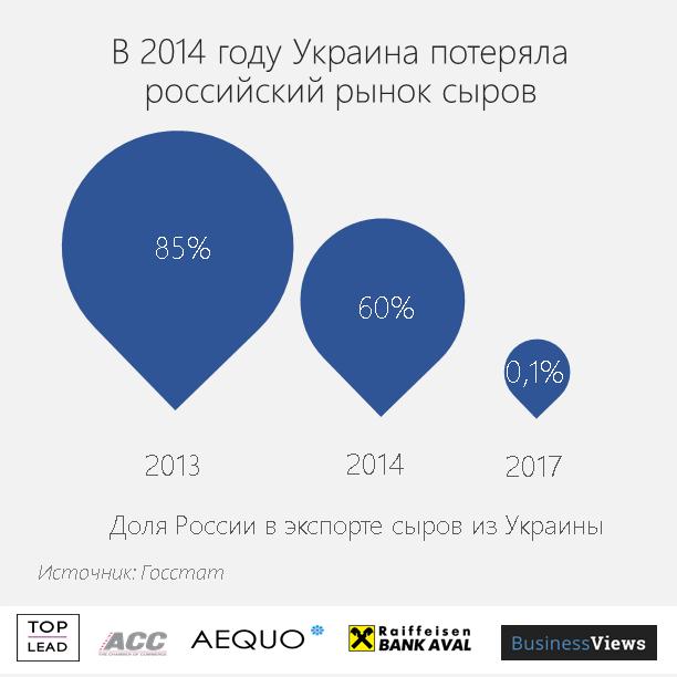 експорт сиру з України