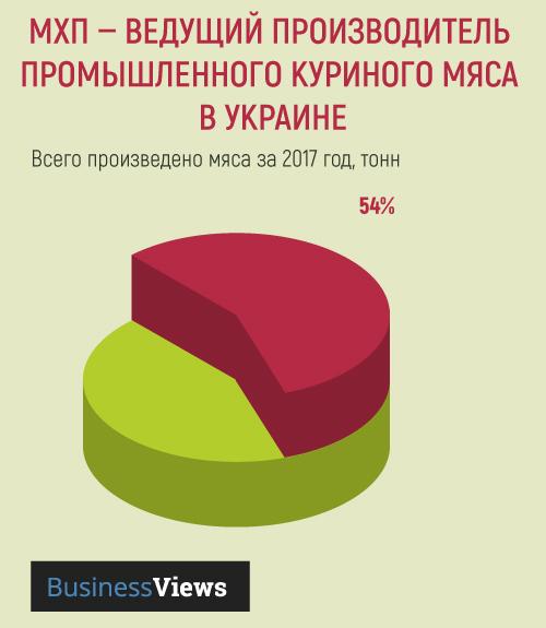 МХП производит половину украинской курятины