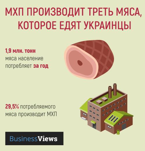 украинцы едят много мяса МХП