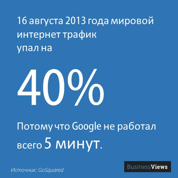 Трафик интернета и Гугл