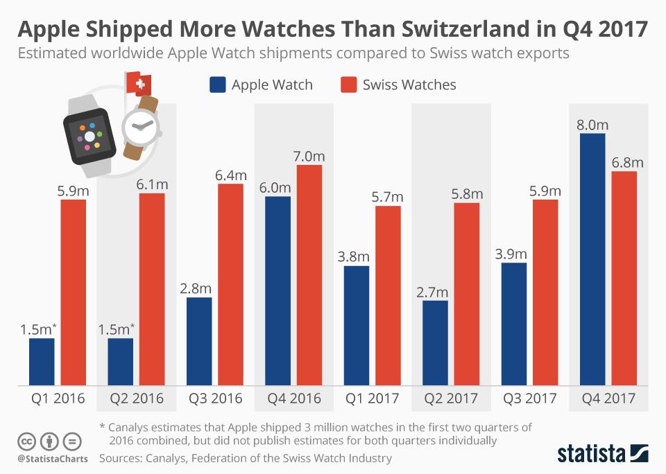 Эпл продала больше часов, чем Швейцария