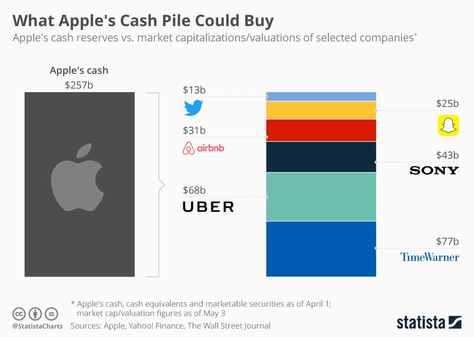 Чистая прибыль Эпл