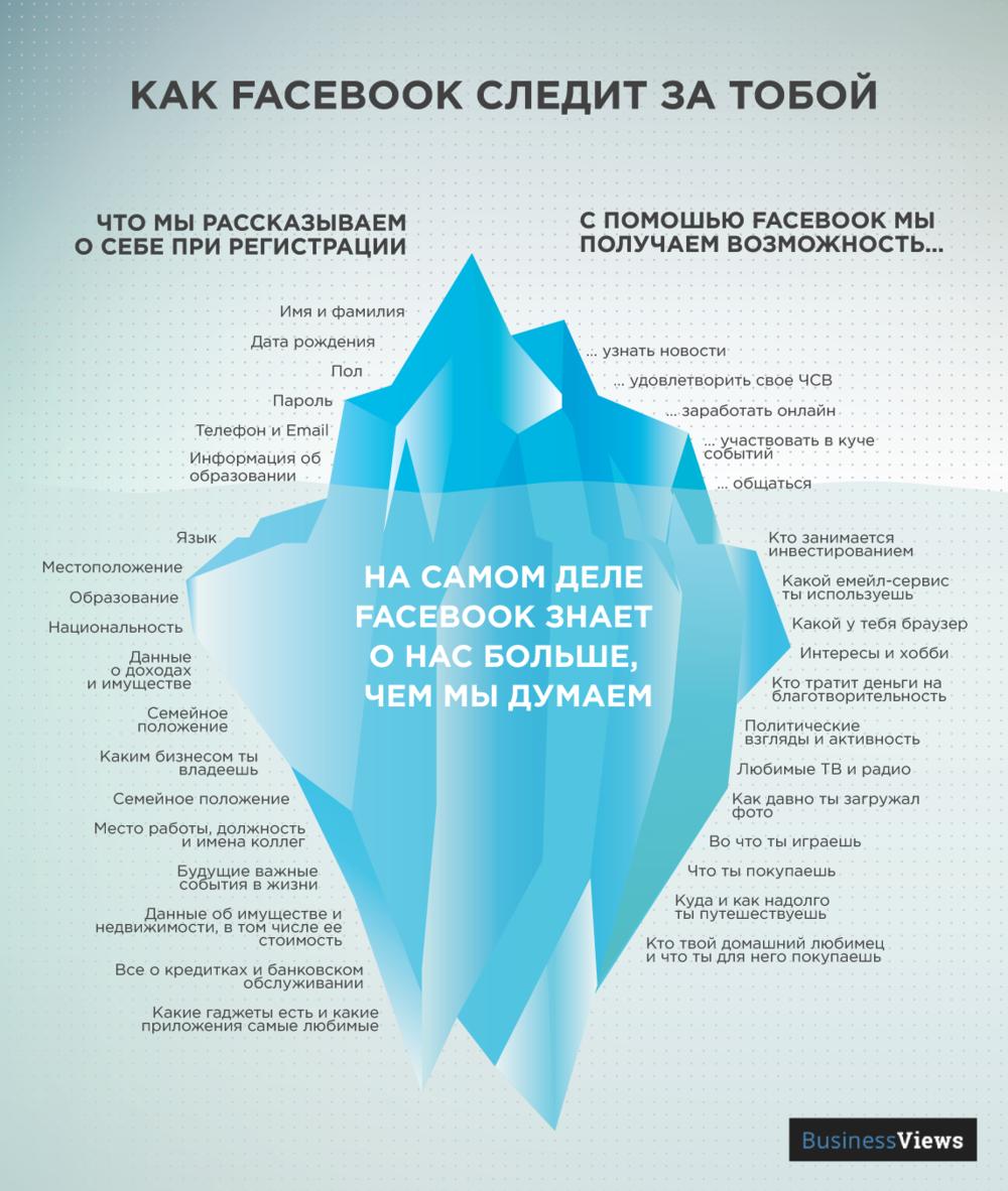 Что знает о тебе Фейсбук
