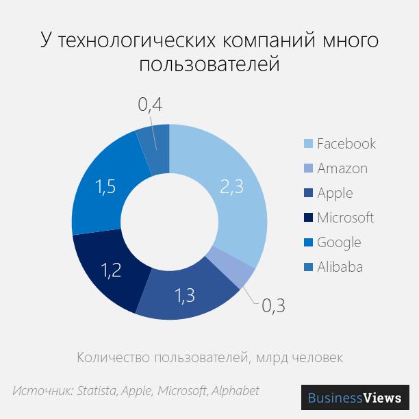 Количество пользователей техногигантов