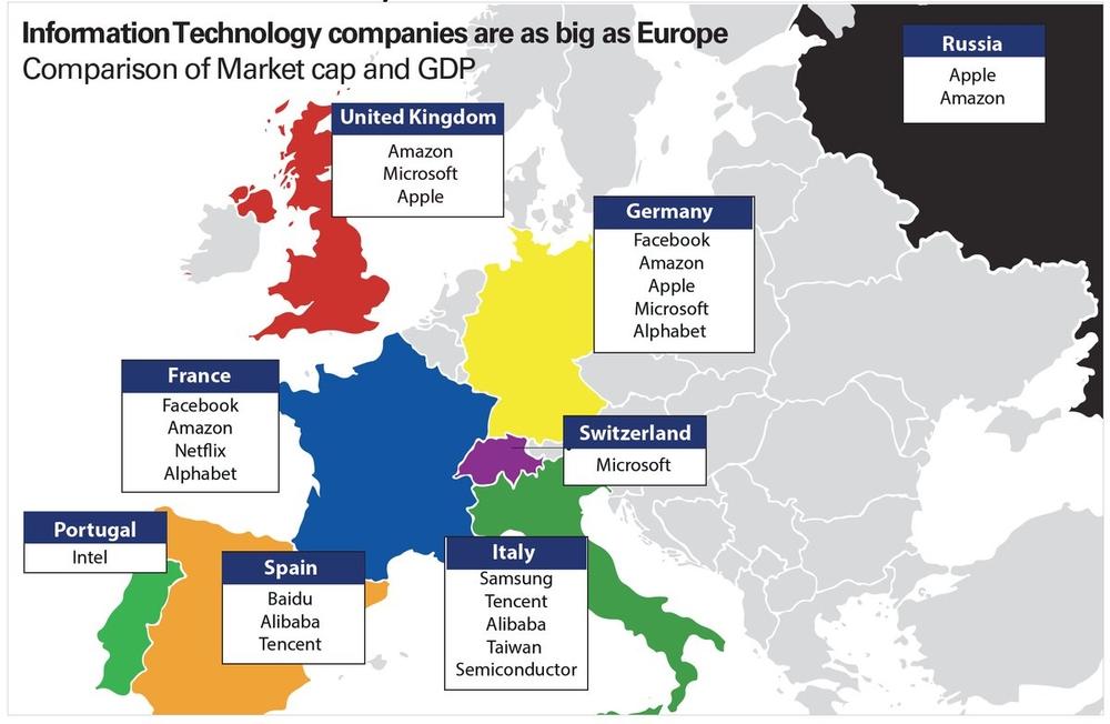 Сравнение капитализации техногигантов и ВВП европейских стран