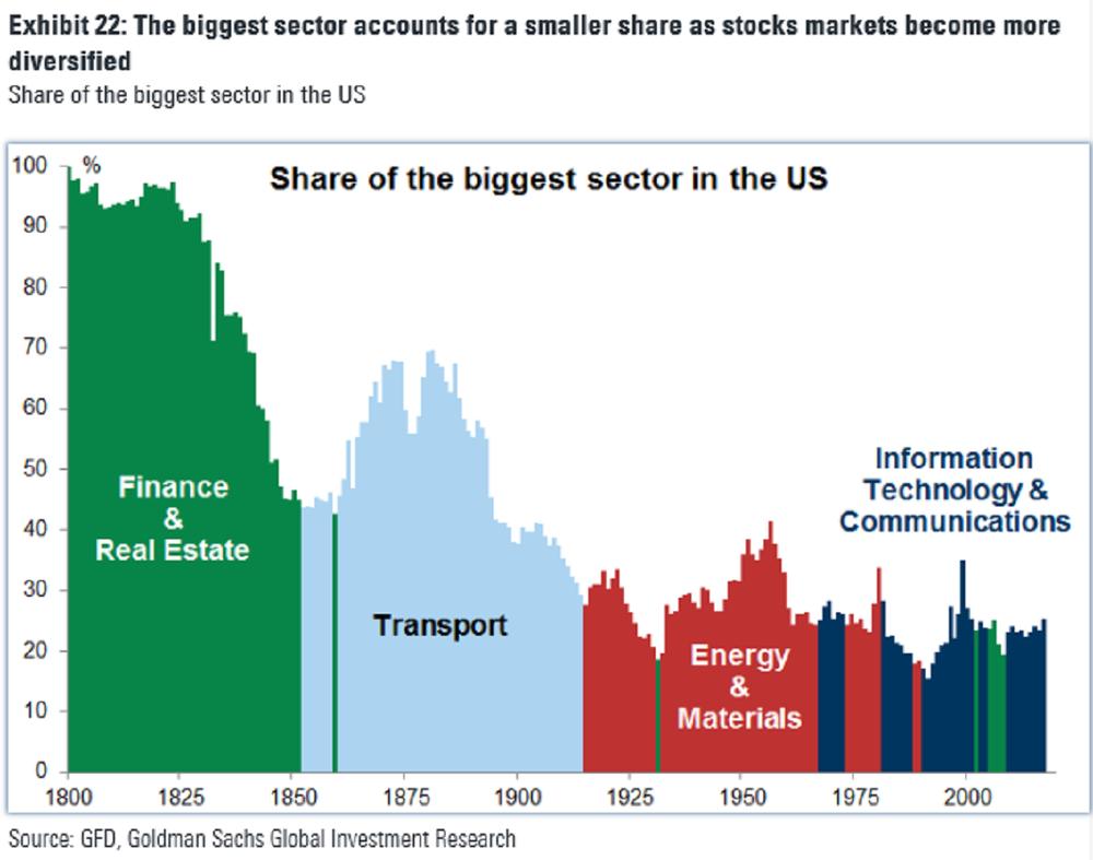 Какие компании доминировали на рынке США