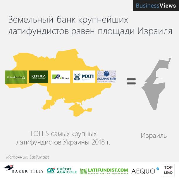 Сколько земли у крупнейших агрохолдингов Украины