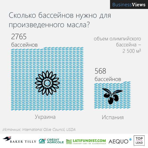 Украина производит много подсолнечного масла