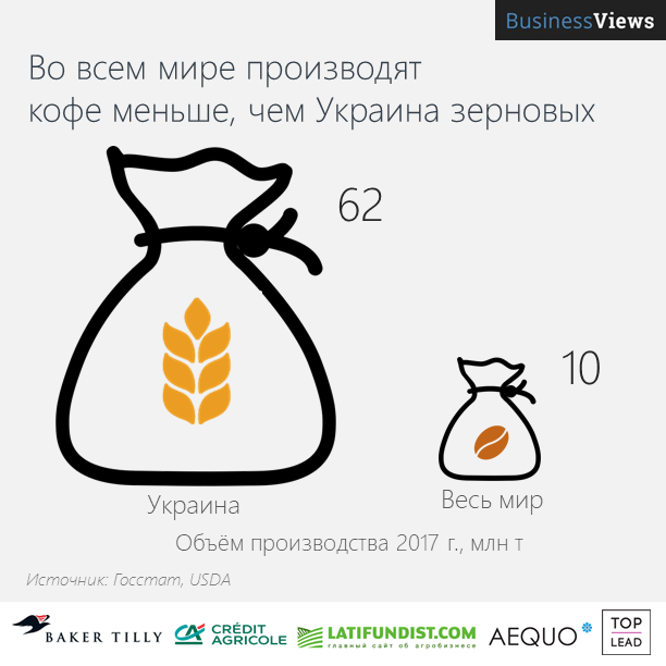 Украина производит много зерновых