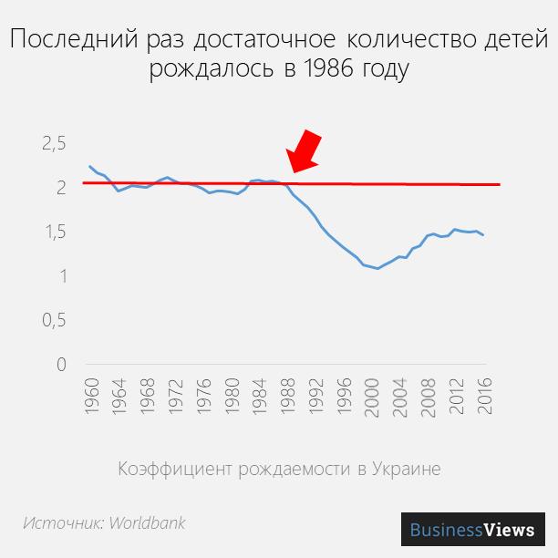 Коэффициент рождаемости в Украине