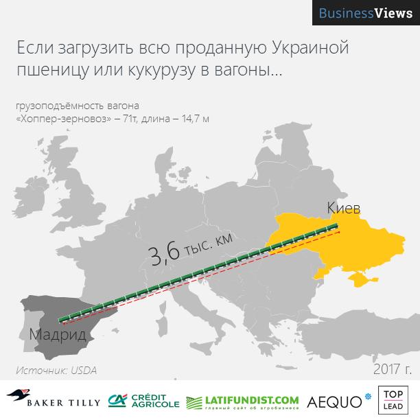 Украина продает много зерновых