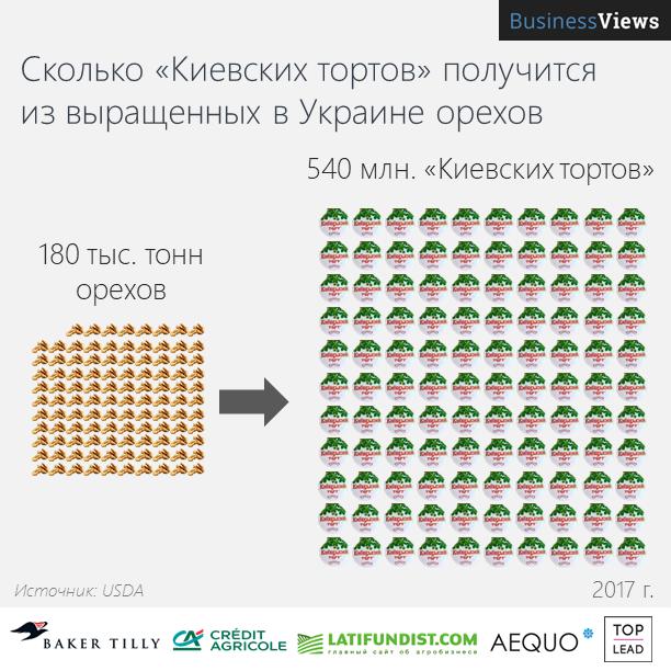 Украина производит много орехов