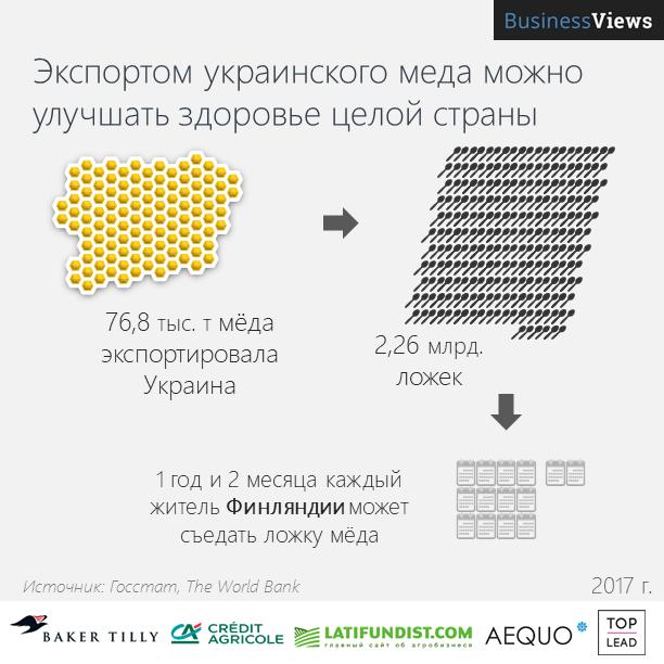 Украина продает много мёда