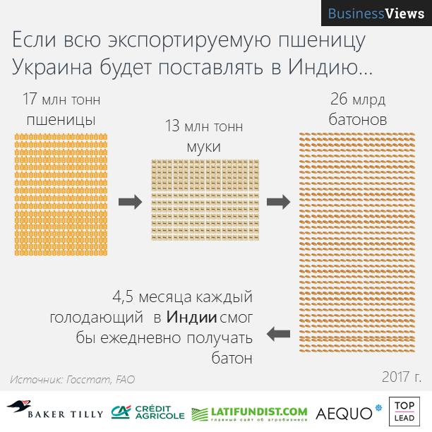 Экспорт украинской пшеницы в Индию