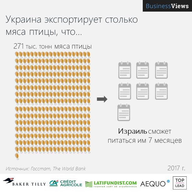 Экспорт украинской курятины