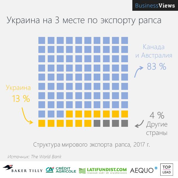 Украина экспортирует треть мирового рапса