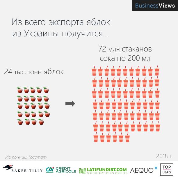 Экспорт украинских яблок