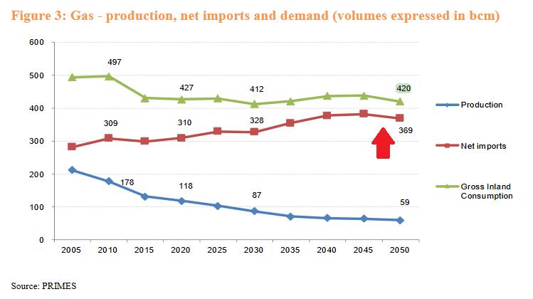импорт газа ЕС в динамике