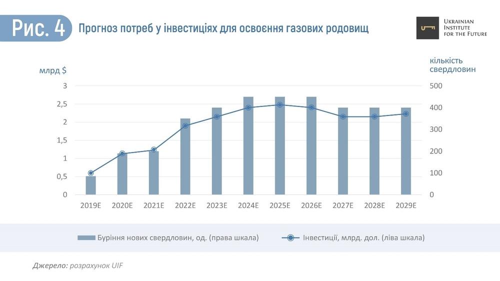 инвестиции в добычу газа в Украине