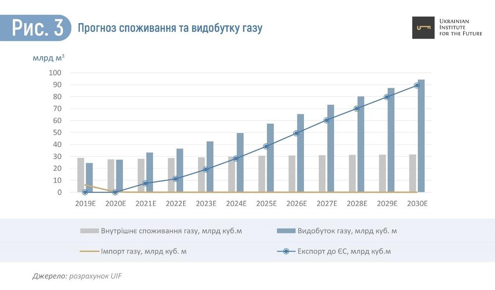 потребление и добыча газа в Украине