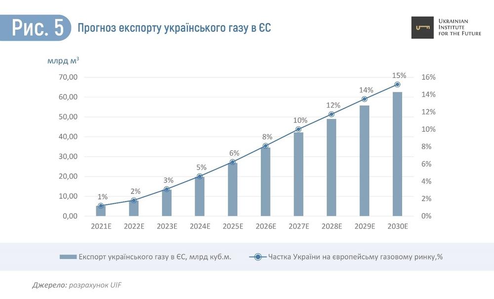 экспорт украинского газа