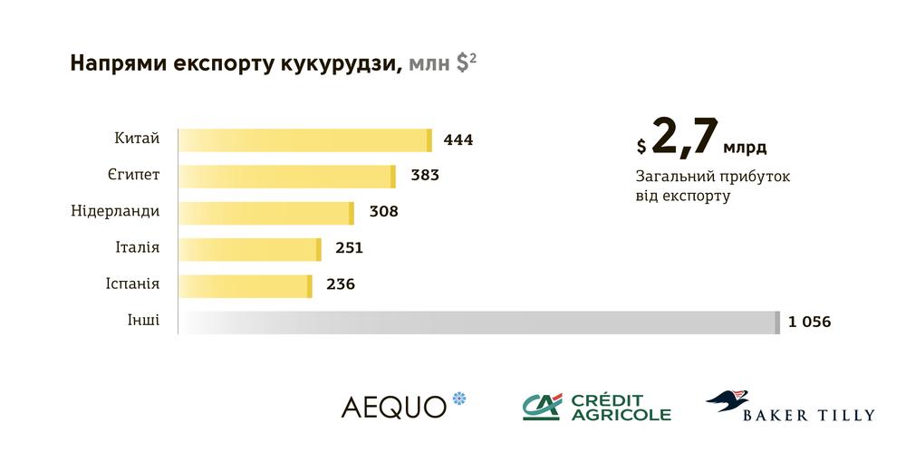 кто покупает украинскую кукурузу