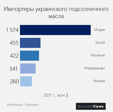 кто покупает укринское подсолнечное масло