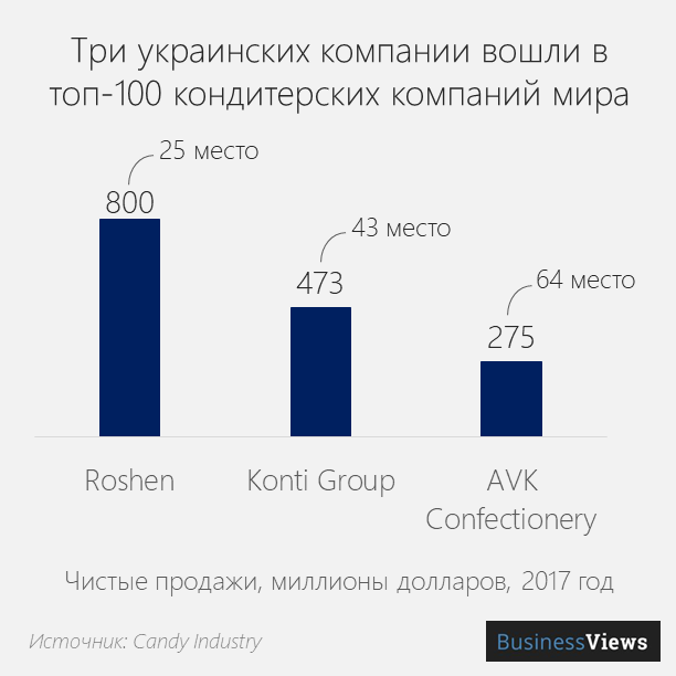Топ украинских производителей конфет