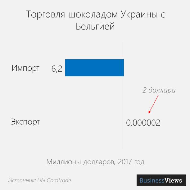 Торговля шоколадом между Украиной и Бельгией