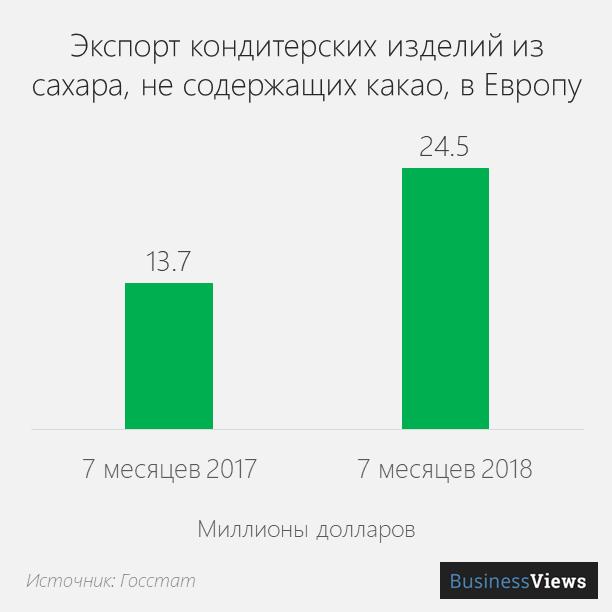 Экспорт сахарной кондитерки в Европу