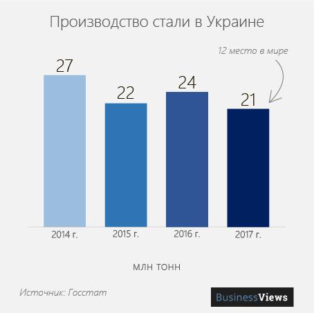 экспорт стали Украина