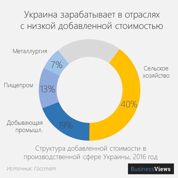 структура ввп Украины в промышленности