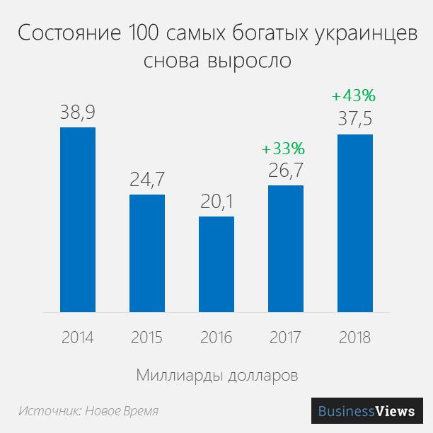 состояние самых богатых украинцев