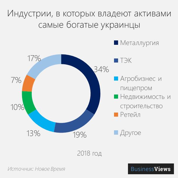 чем влдадеют самые богатые украинцы
