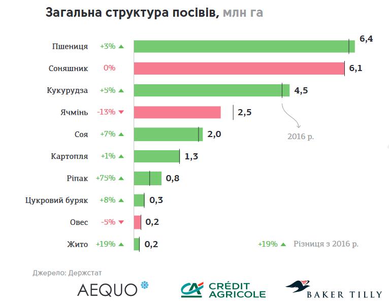 структура посевов в Украине