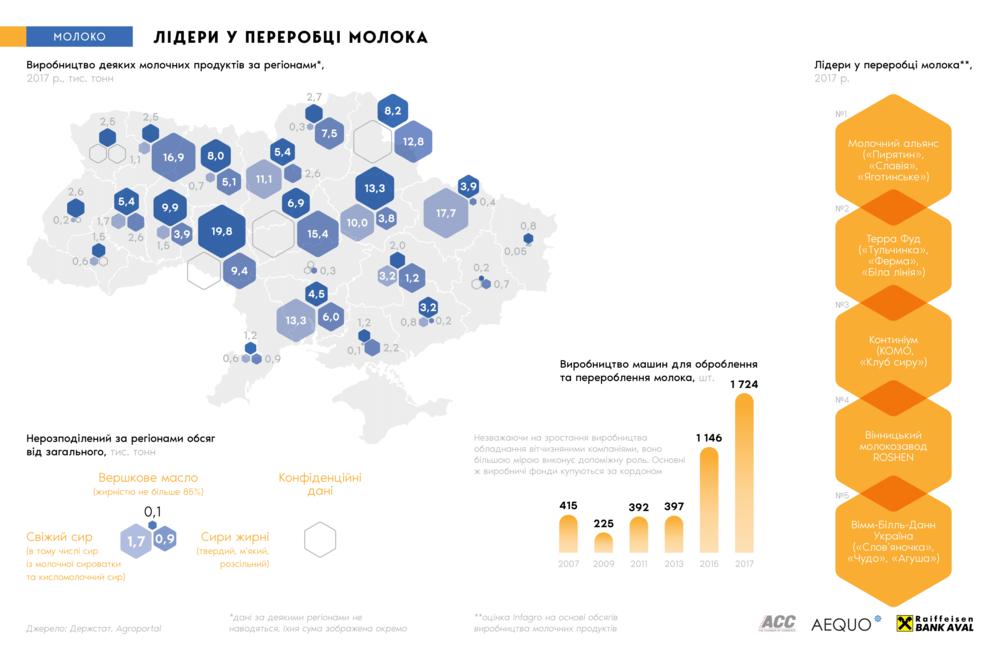 переработка молока в Украине