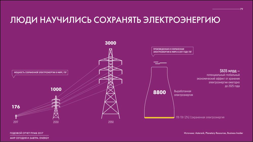 хранение электроєнергии