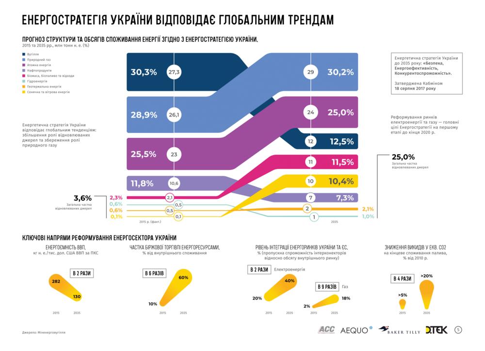 энергетическая стратения Украины