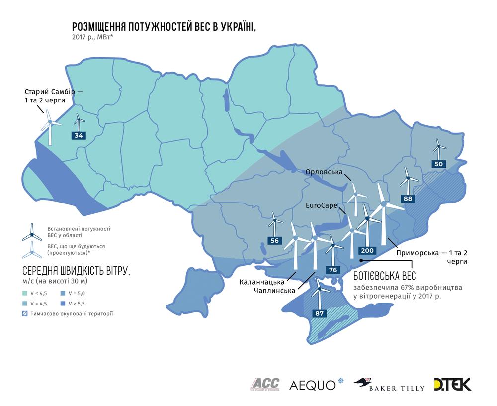 ветряные электростанции в Украине