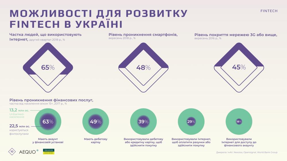 возможности для развития финтеха в Укриане